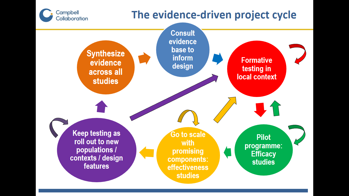 Just keep testing: five principles for evidence-based policy and practice